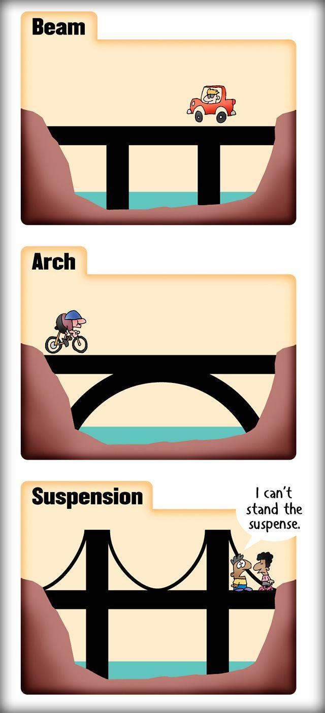 Bridge? Not the game, just the 3 basic types. Enjoy!