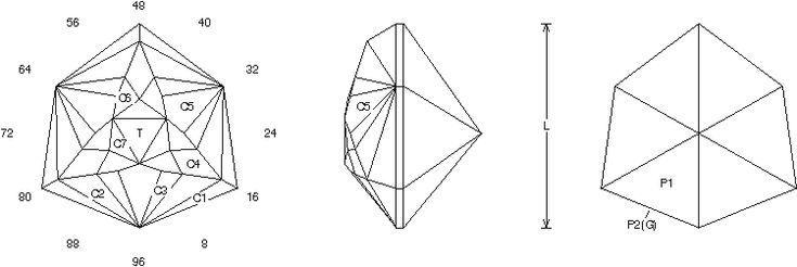 Mumble  Online Faceting Designs And Diagrams