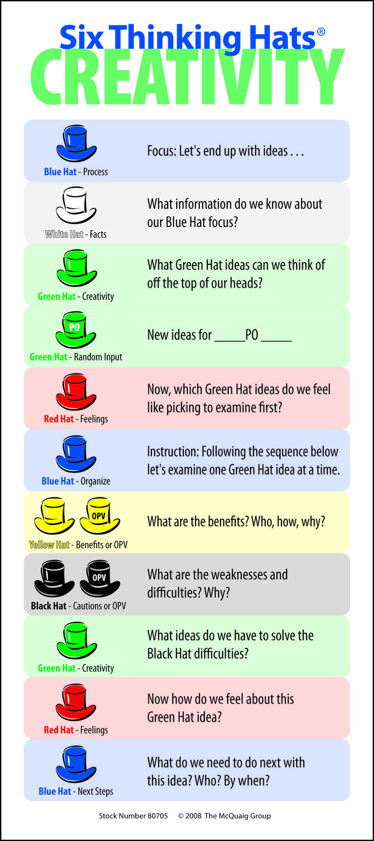6 thinking hats This approach for using six thinking hats is lightweight and low-overhead, but gets you 80% there without requiring everybody to know the details of the six thinking hats.