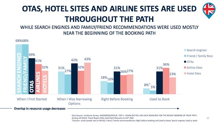 """Another day, anotherstudyabout booking behaviour. This one is an important one.Expedia Media Solutions has released 'The British Traveller's Path to Purchase"""".  Link to full report available."""