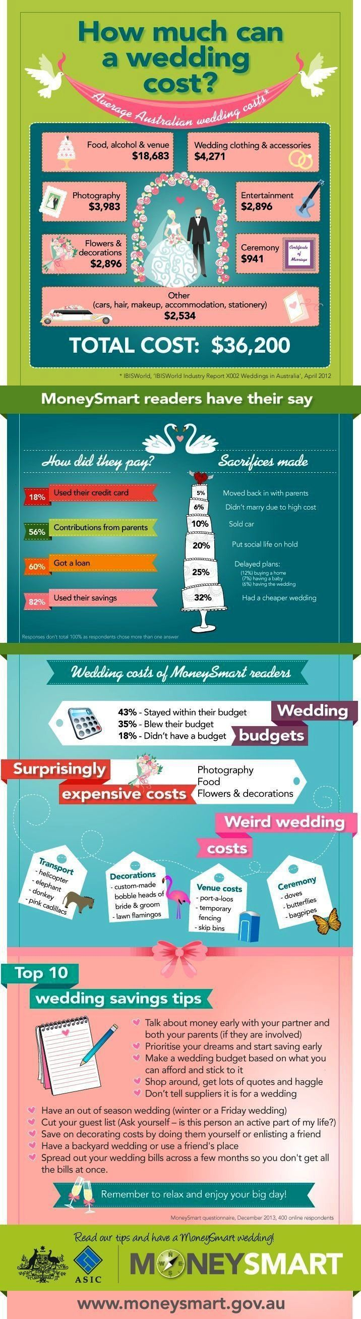 weddingplanninginfographics weddingplanning infographic