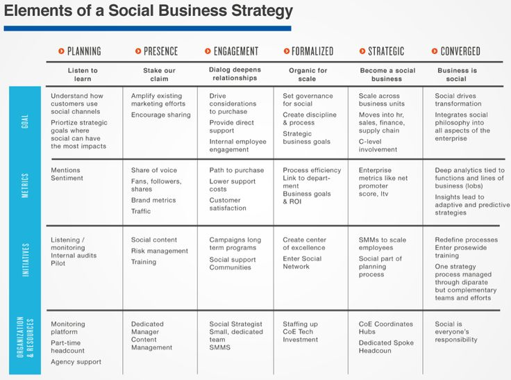 50 best Social Business Design \ Digital Transformation images on