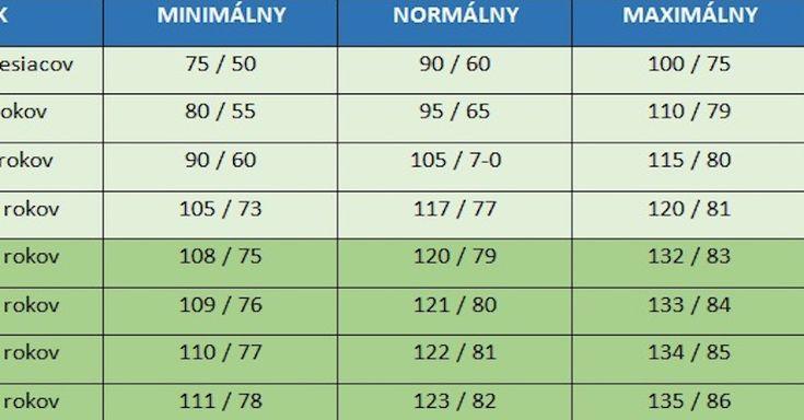 Panuje všeobecné presvedčenie, že ideálna hodnota krvného tlaku je 120/80. Ide však len o priemer, ideálny tlak sa líši podľa veku.