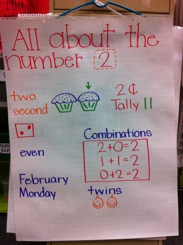 Number anchor charts: Kindergarten Anchors Charts, Numbers Charts, Kindergarten Math, Anchor Charts, Math Anchors Charts, Chalk Talk, Kindergarten Blogs, Children'S Math, Numbers Anchors Charts