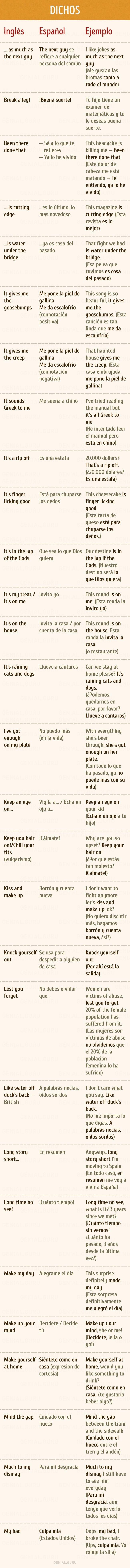 Expresiones coloquiales para hablar inglés al natural - Info - Taringa!