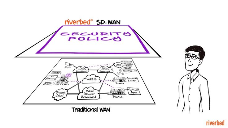 Riverbed SD-WAN Chalk Talk