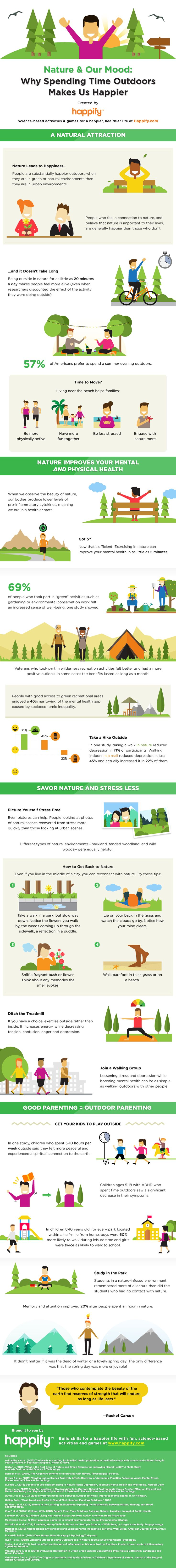 """Want to Be Happier? Get Outside! """"Why Spending Time Outdoors Makes Us Happier"""" + How to Get Back to Nature --- """"Those who contemplate the beauty of the earth find reserves of strength that will endure as long as life lasts."""" Rachel Carson"""