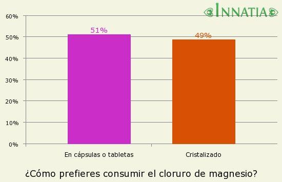 Gráfico de la encuesta: ¿Cómo prefieres consumir el cloruro de magnesio?