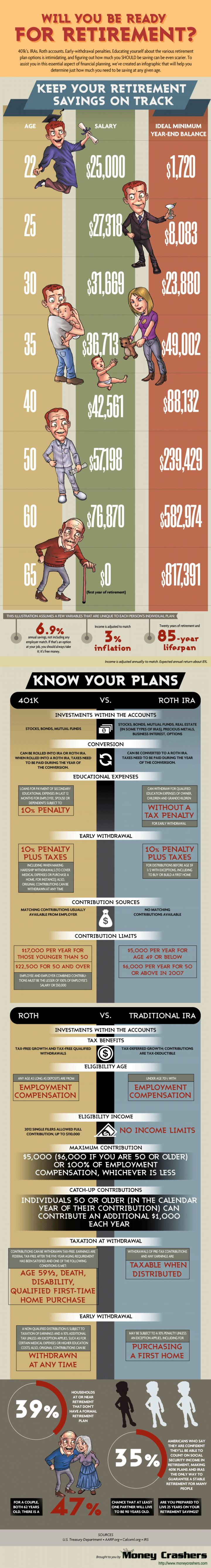 How Much to Save for Retirement - Are You on Track? (Infographic)