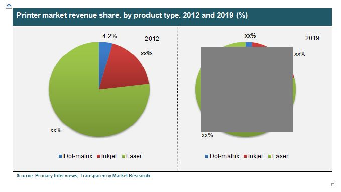 The Printer Market in Africa was worth USD 2,300.0 million in 2012 and is expected to reach USD 4,181.3 million by 2019, growing at a CAGR of 8.8% from 2013 to 2019. #africaprintermarket