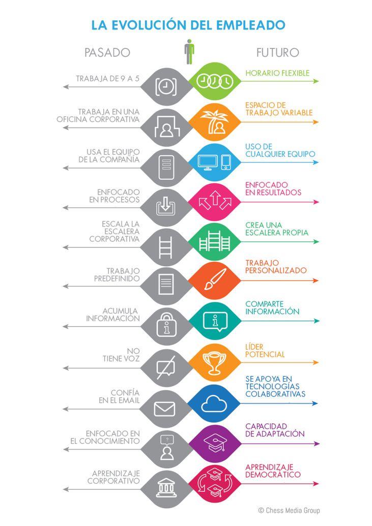 Infografía: Trabajador pasado vs trabajador futuro. Via @severota