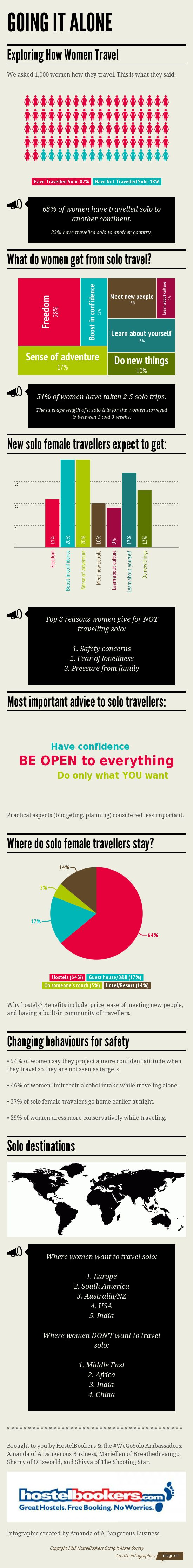 GOING IT ALONE Infographic from thhe #WeGoSolo Survey of 1000+ women on why they travel. 28% of travellers looking for freedom