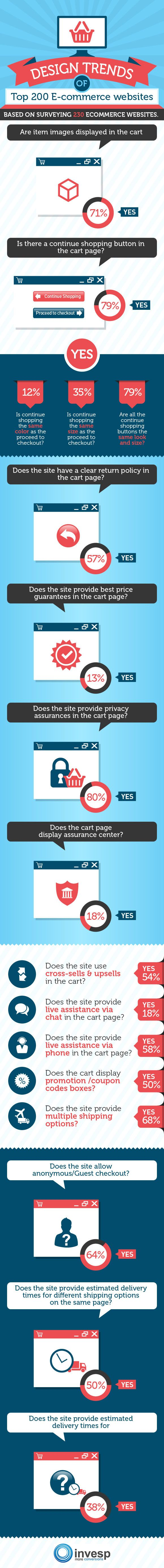 14 Design Trends of Top Ecommerce Checkouts [Infographic]