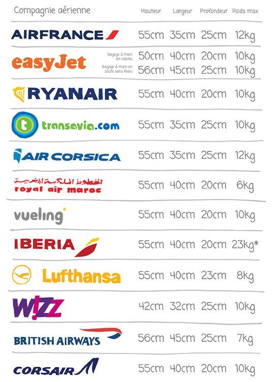 dimensions bagage cabine compagnies aériennes les plus connues