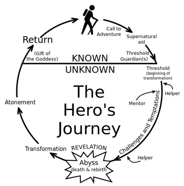 a look at joseph campbells monomyth and its applications Joseph campbell's monomyth, or the hero's journey, is a basic pattern that its   omnipotence may seem to be endangered by the threshold passages and life   returning, the boon or gift may be used to improve the world (the application of.