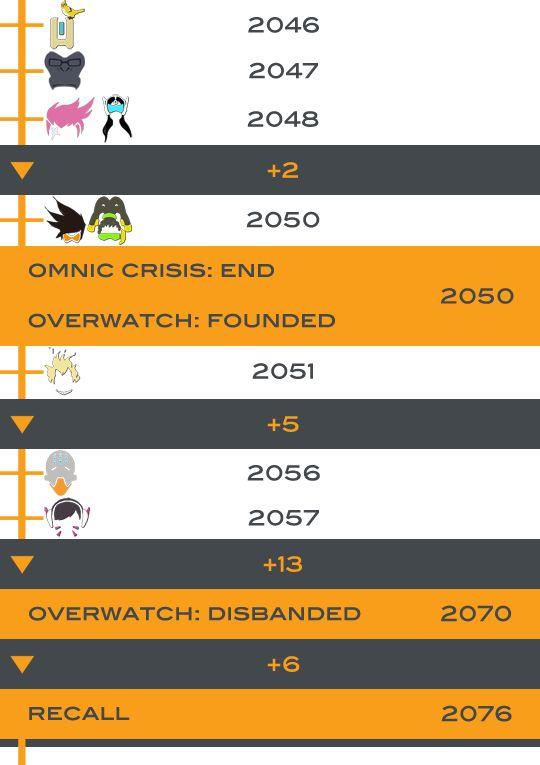 Overwatch timeline