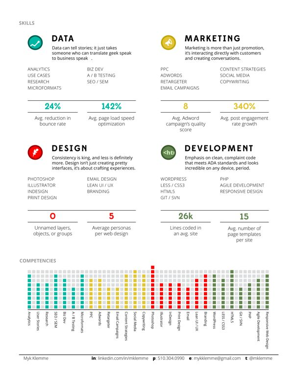 Liczba najlepszych obrazów na temat Résumés \ CVs na Pintereście - chief designer resume