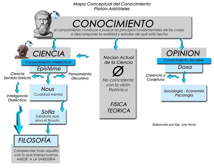 Elaboración Mapas Conceptuales - Resultados de Yahoo España en la búsqueda de imágenes
