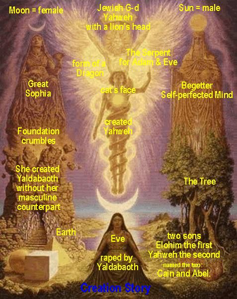 Risultati immagini per gnostic archons