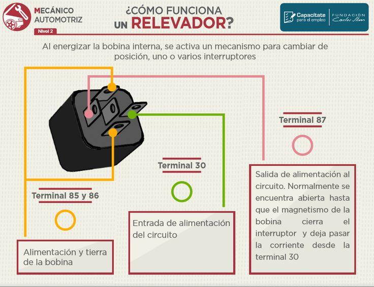 Infografías para mecánica automotriz