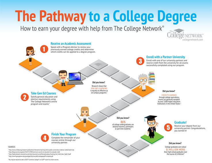 Check out this infographic to learn how The College Network can help you earn your degree from home.