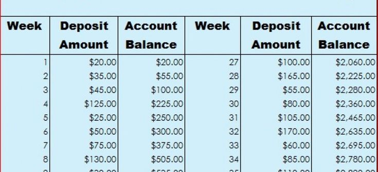 How to save $5,000 this year with the 52-week money challenge