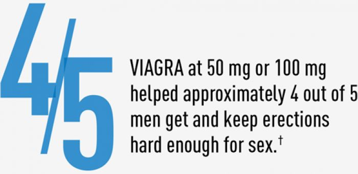 Buy generic viagra online. Place your order at sales@medx4u.com