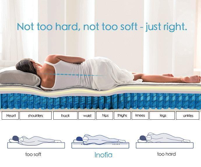 The Inofia Comfy Mattress 3d Breathable Fabric Sprung Queen Size Memory Foam Mattress Pocket Spring Mattress Mattress