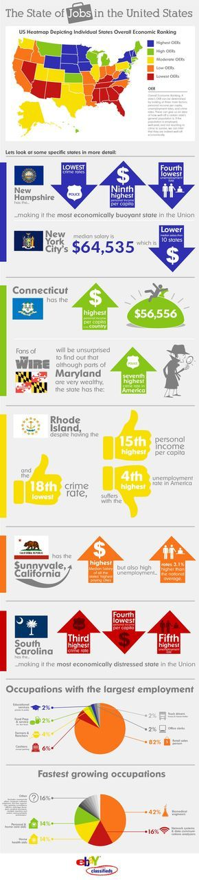 INFOGRAPHIC - The State of Jobs in the US – From #Civil #Engineering #Jobs