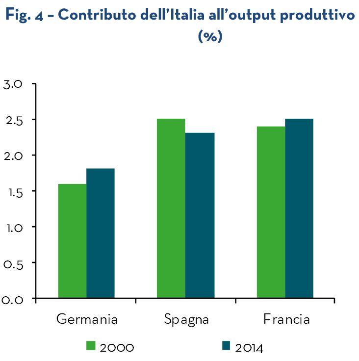 """Le #imprese #italiane, nonostante la #crisi, spingono il valore aggiunto della #moda #europea. Dal Rapporto Prometeia-Intesa Sanpaolo su """"Analisi dei #Settori #Industriali"""" (Maggio 2017) emerge una prospettiva in chiaroscuro per la moda #italiana: pur fanalino di coda fra i settori in prevista crescita dal 2017 al 2021, il nostro #sistema moda vede aumentare, nel contempo, il suo contributo allo sviluppo dell'economia europea...CONTINUA A LEGGERE: https://goo.gl/V3QyGv Fonte del testo e dei…"""