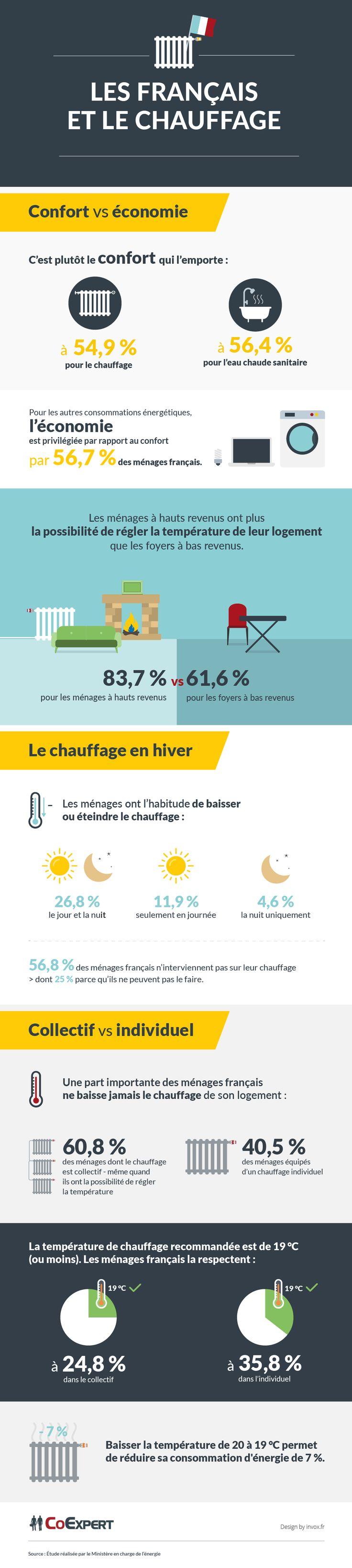 Les Français et le chauffage : #infographie #invox #Comap #contentmarketing #contentdesign #InvoxWeTrust