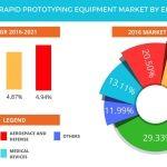 Global Rapid Prototyping Equipment Market 2017-2021: Market Segmentation and Key Insights by Technavio