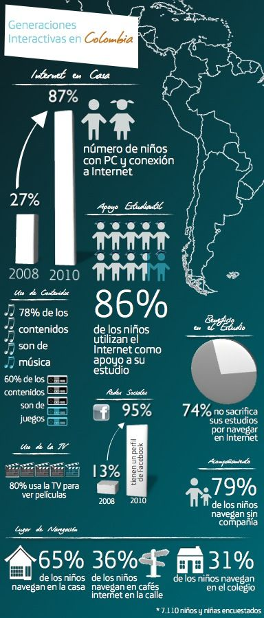 Generaciones interactivas en Colombia #infografia