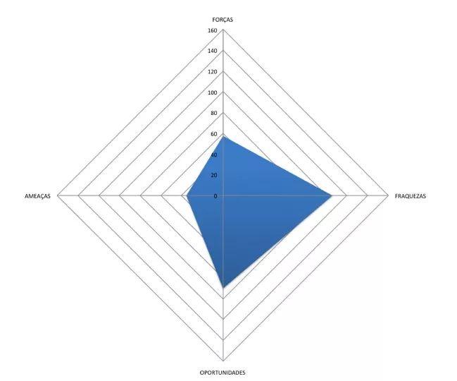 grafico radar swot