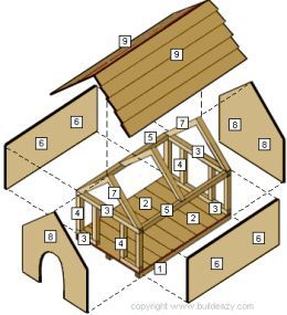 How to build the perfect dog house for your family friend. With all the comforts of home while he is out side to enjoy a new peaceful place your dog can call home