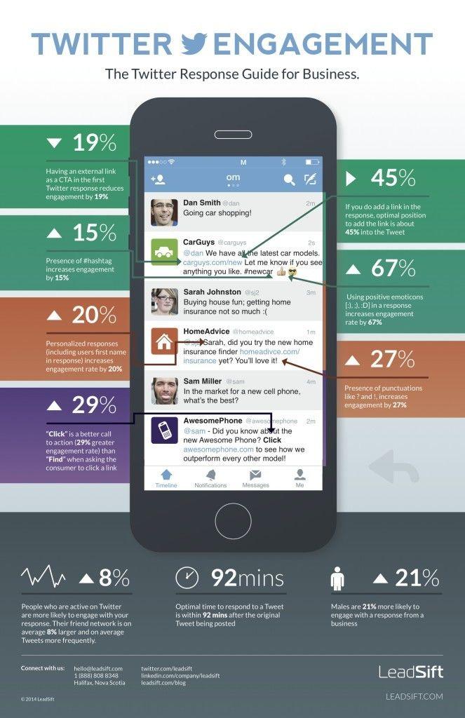 Gestion de la Relation Client - Infographie : Quand un CM répond à un consommateur sur Twitter