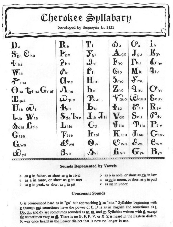 Cherokee Patterns And Symbols