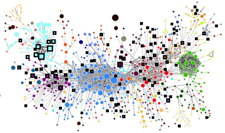Image result for complexity images