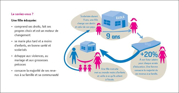 filles à l'école campagne ONG Plan Belgique