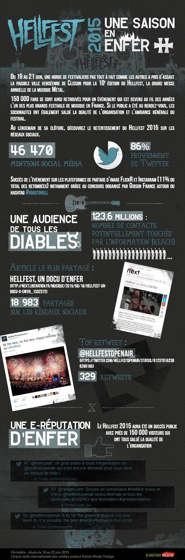 #Hellfest 2015 - Une saison en enfer. #infographie retombées sur les réseaux sociaux