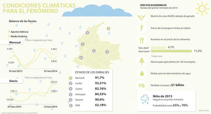 El desarrollo del fenómeno de El Niño comenzará en dos meses y afectará precios