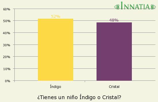 Gráfico de la encuesta: ¿Tienes un niño Índigo o Cristal?