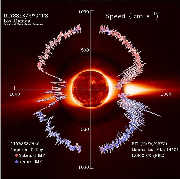 Psychic winds | Solar Winds Prediction Warning for Low Pressure, High Pressure, Storm ...