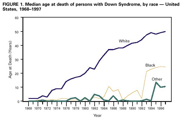 From the CDC: Racial Disparities in Median Age at Death of Persons With Down Syndrome --- United States, 1968--1997