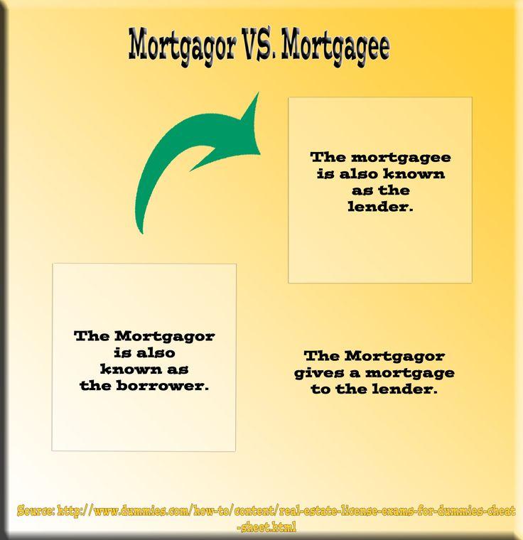 Mortgagor VS Mortgagee   Mortgage Glossary   Pinterest