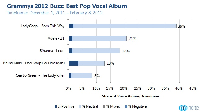 Grammy Nominees: Who as the highest social buzz