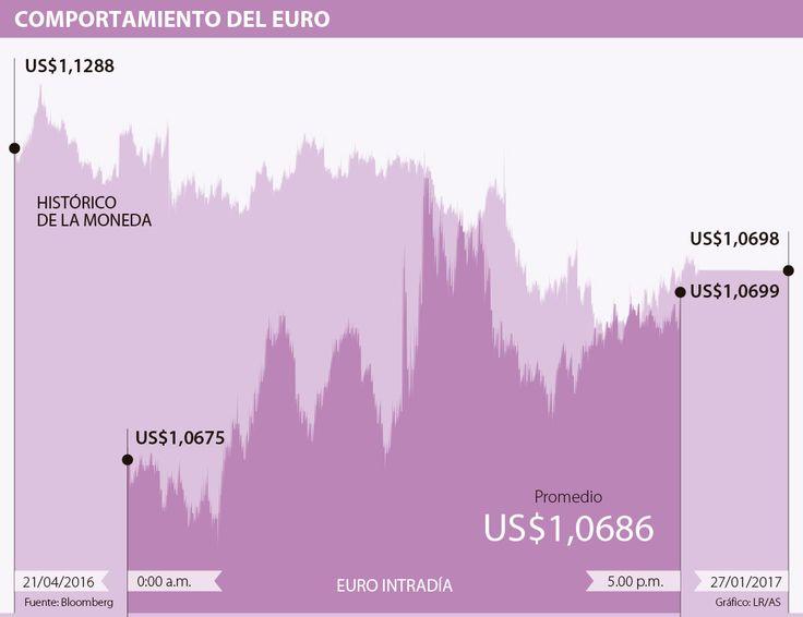 Este año un dólar valdrá lo mismo que un euro