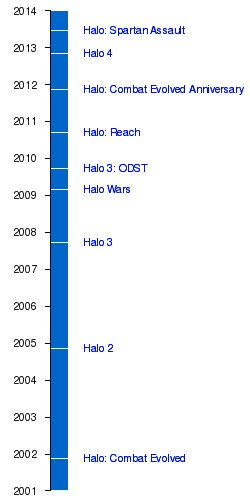 Halo (series) - Wikipedia, the free encyclopedia Fancy yourself a bit of a warrior? At my work we have halo parties and you can compete against others to win prizes. Now who doesn't want to blow stuff up and win prizes???? Get onto your local library and ask them why they don't host a shoot 'em up.