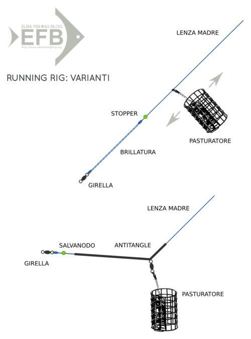 feeder fishing: running rig, varianti (testo sul blog)