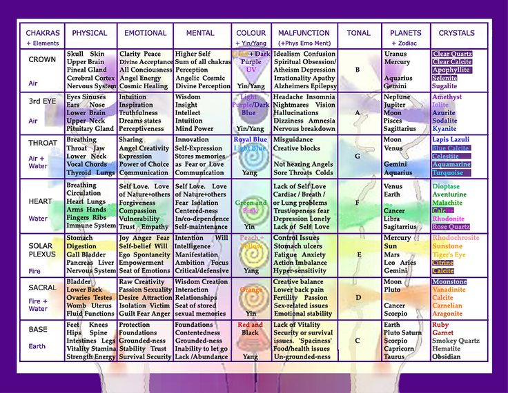 The all-in-one Crystal Healing and Chakra Chart  - colorful reference table